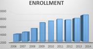 Blinn Enrollment feature